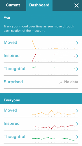 CMHR Mobile App Mood Meter Analytics