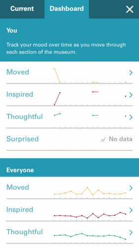 CMHR Mobile App Mood Meter Analytics